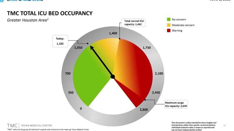 ICU bed capacity reaches 'warning' status