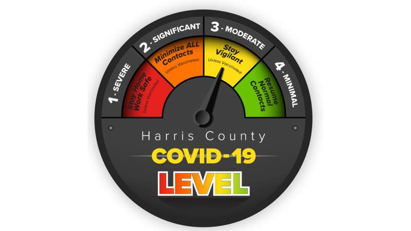 Harris County COVID-19 threat level reduced to Yellow Alert