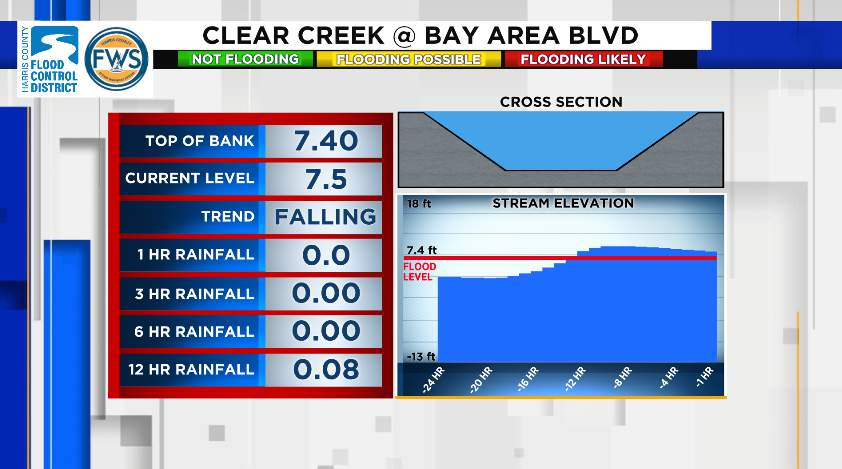 Clear Creek near Bay Area Blvd is still above the bank and flooding