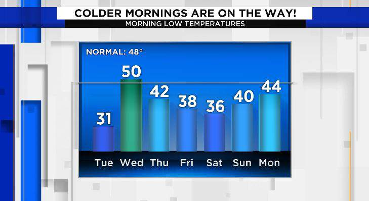 Much cooler than normal mornings ahead