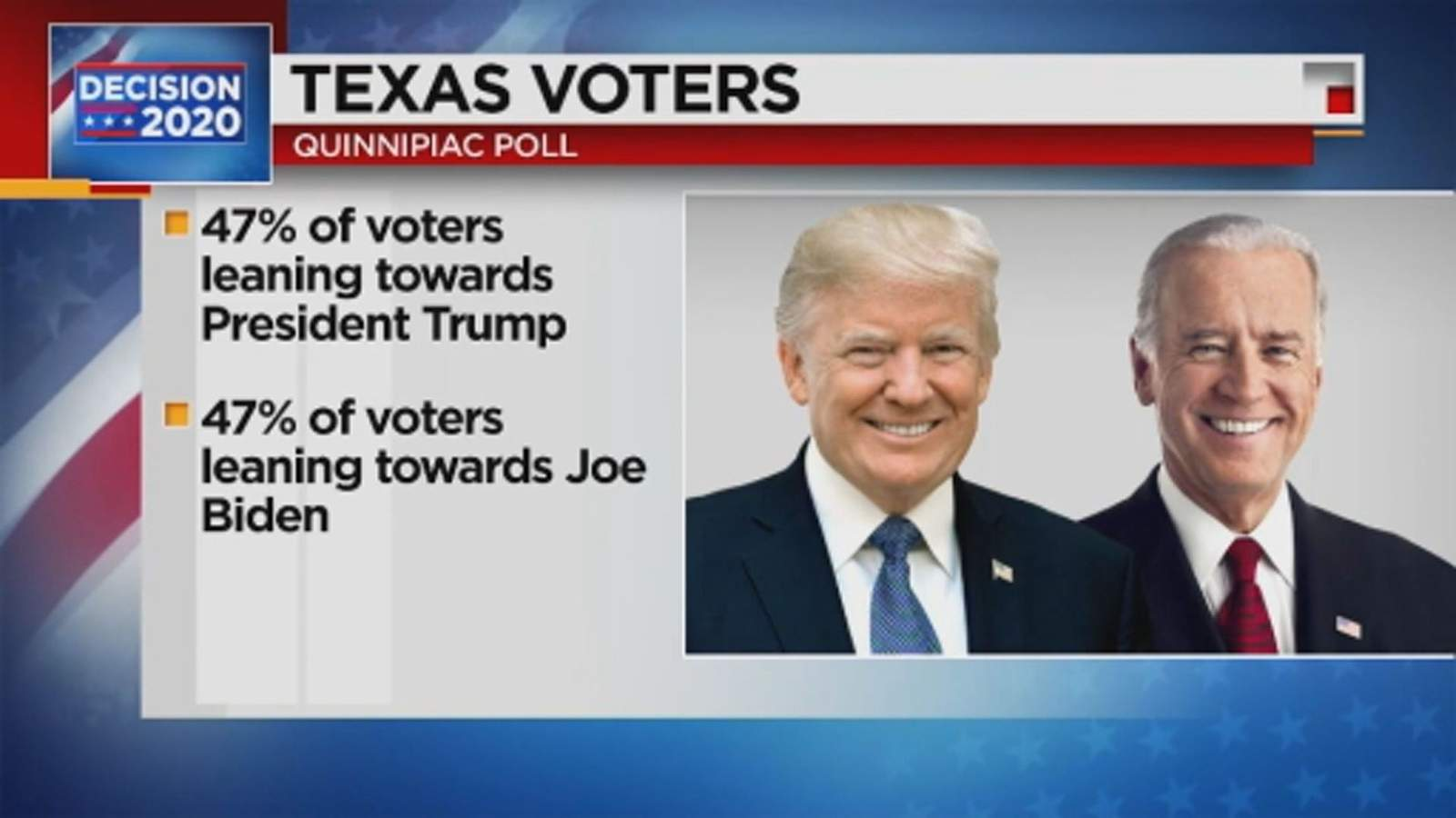 Texas considered close state to watch on Election...