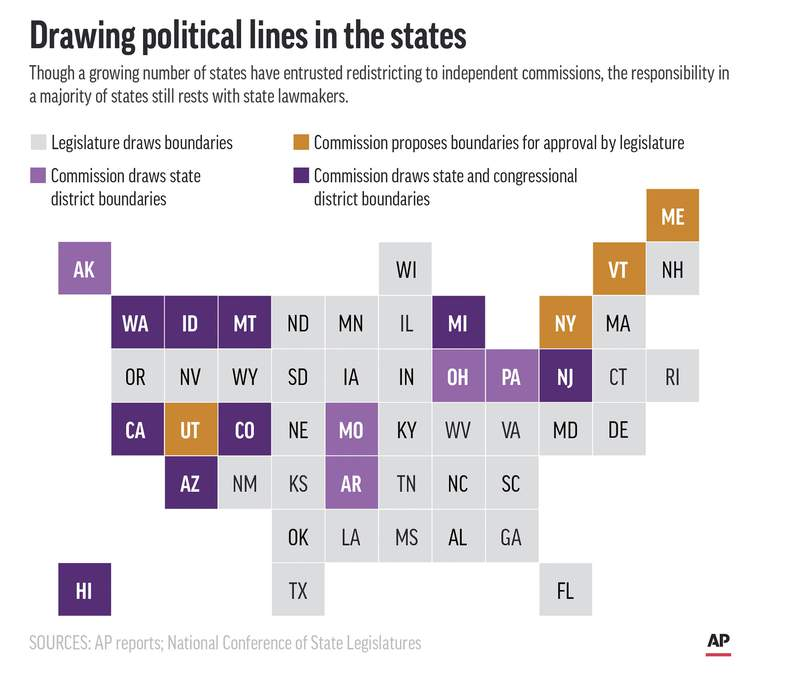 Map shows states in which political redistricting is handled by legislatures and commissions.