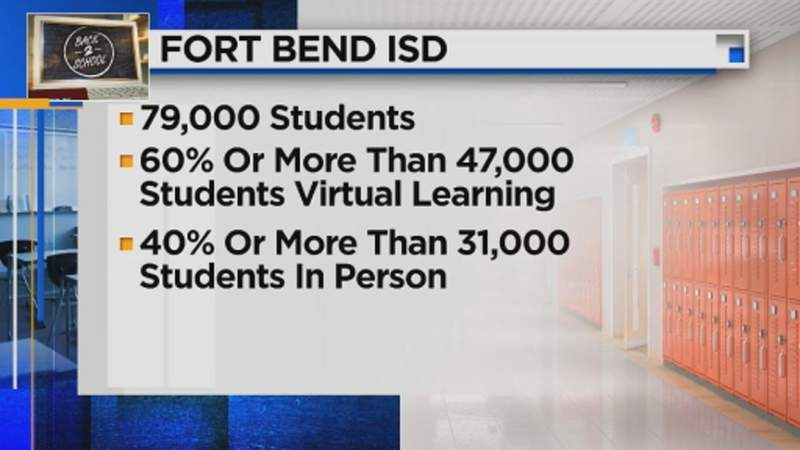 FBISD extends deadline for parents to choose virtual or in-classroom learning