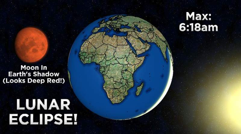 A lunar eclipse is happening tomorrow morning around 6am