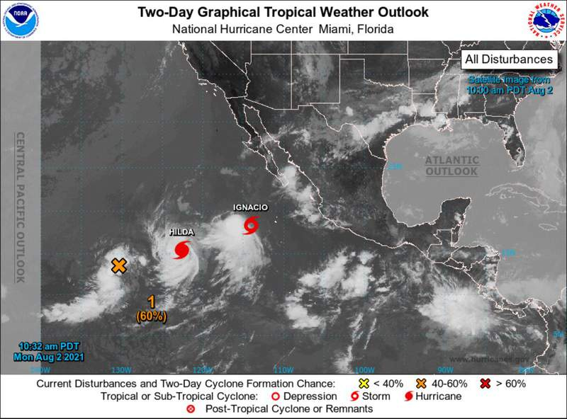 Almost twice as many storms have shown up so far over the Eastern Pacific than in the Atlantic