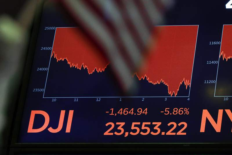 A board above the floor of the New York Stock Exchange shows the closing number for the Dow Jones Industrial Average, Wednesday, March 11, 2020. Stocks are closing sharply lower on Wall Street, erasing more than 1,400 points from the Dow industrials, as investors wait for a more aggressive response from the U.S. government to economic fallout from the coronavirus. (AP Photo/Richard Drew)